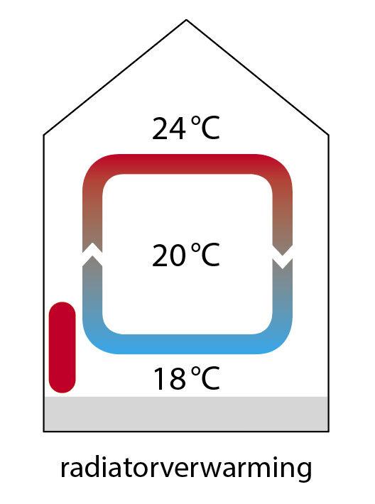 houten vloeren vloerverwarming